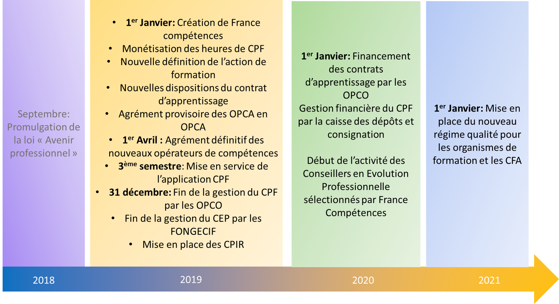 Calendrier Fongecif 2021 Réforme de la formation professionnelle   ACQUISE Formation